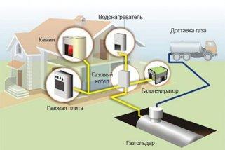 Автономная газовая система в каждом доме